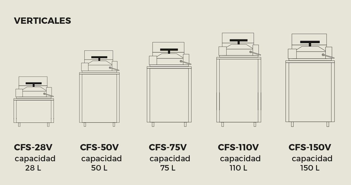Modelos de esterilizadores verticales